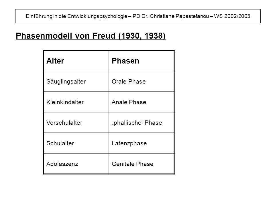 Einführung in die Entwicklungspsychologie – PD Dr. Christiane Papastefanou – WS 2002/2003 Phasenmodell von Freud (1930, 1938) AlterPhasen Säuglingsalt