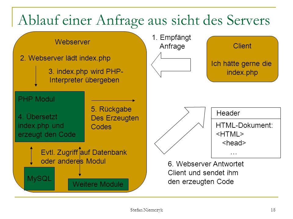 Stefan Niemczyk 18 Ablauf einer Anfrage aus sicht des Servers Client Ich hätte gerne die index.php Webserver PHP Modul 4. Übersetzt index.php und erze