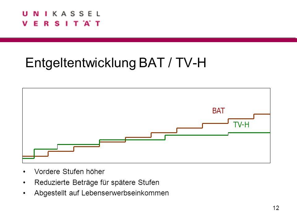 12 Entgeltentwicklung BAT / TV-H BAT TV-H Vordere Stufen höher Reduzierte Beträge für spätere Stufen Abgestellt auf Lebenserwerbseinkommen