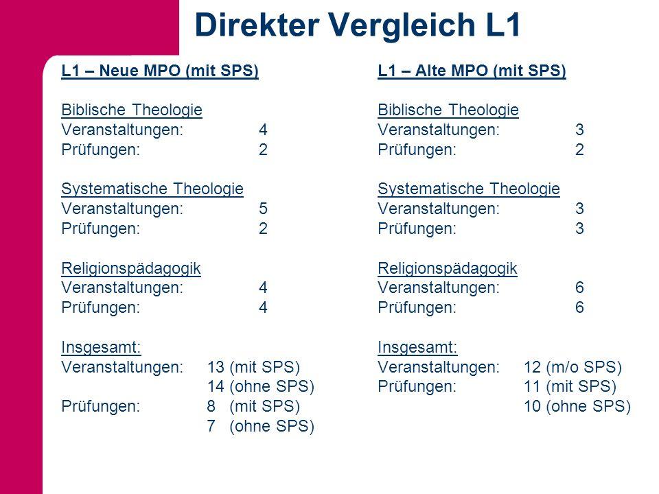 Direkter Vergleich L1 L1 – Neue MPO (mit SPS) Biblische Theologie Veranstaltungen:4 Prüfungen:2 Systematische Theologie Veranstaltungen:5 Prüfungen:2