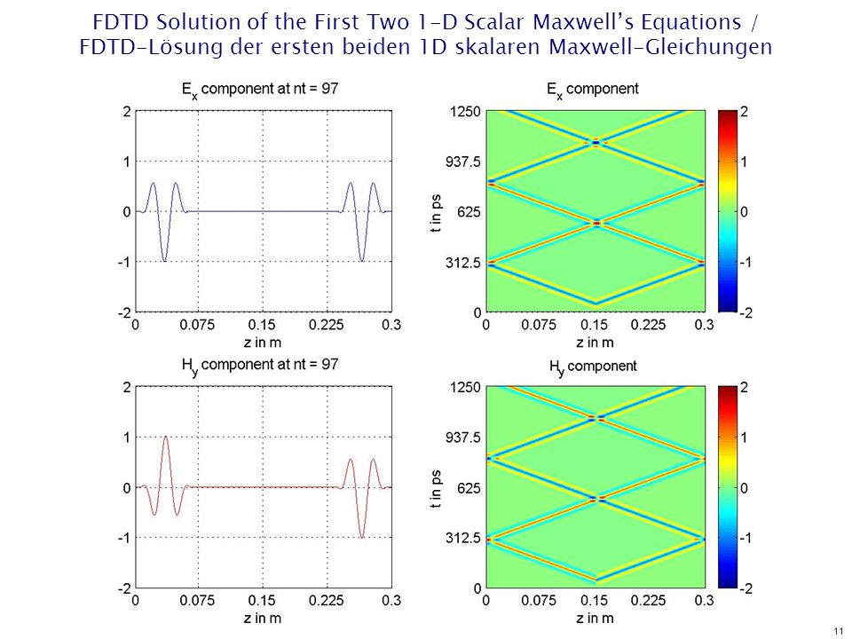 11 FDTD Solution of the First Two 1-D Scalar Maxwells Equations / FDTD-Lösung der ersten beiden 1D skalaren Maxwell-Gleichungen