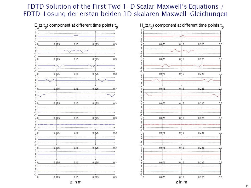 14 FDTD Solution of the First Two 1-D Scalar Maxwells Equations / FDTD-Lösung der ersten beiden 1D skalaren Maxwell-Gleichungen