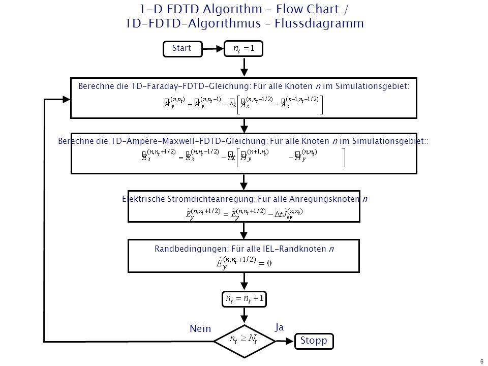 6 1-D FDTD Algorithm – Flow Chart / 1D-FDTD-Algorithmus – Flussdiagramm Start Stopp Berechne die 1D-Faraday-FDTD-Gleichung: Für alle Knoten n im Simulationsgebiet: Elektrische Stromdichteanregung: Für alle Anregungsknoten n Nein Ja Randbedingungen: Für alle IEL-Randknoten n Berechne die 1D-Ampère-Maxwell-FDTD-Gleichung: Für alle Knoten n im Simulationsgebiet::