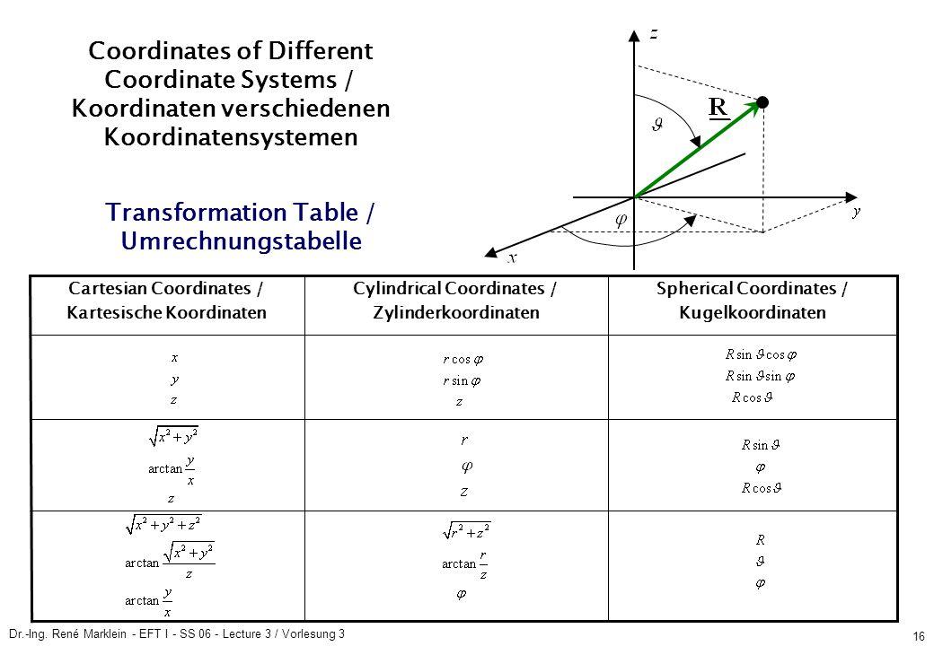 Dr.-Ing. René Marklein - EFT I - SS 06 - Lecture 3 / Vorlesung 3 16 Spherical Coordinates / Kugelkoordinaten Cylindrical Coordinates / Zylinderkoordin