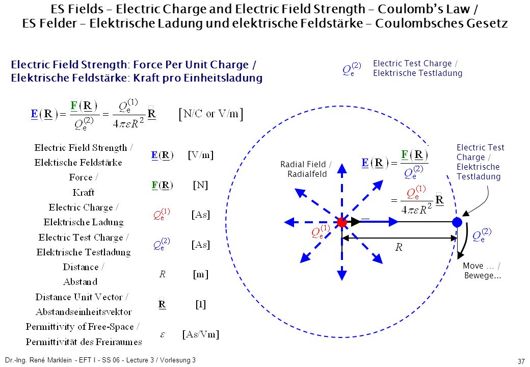 Dr.-Ing. René Marklein - EFT I - SS 06 - Lecture 3 / Vorlesung 3 37 Electric Field Strength: Force Per Unit Charge / Elektrische Feldstärke: Kraft pro