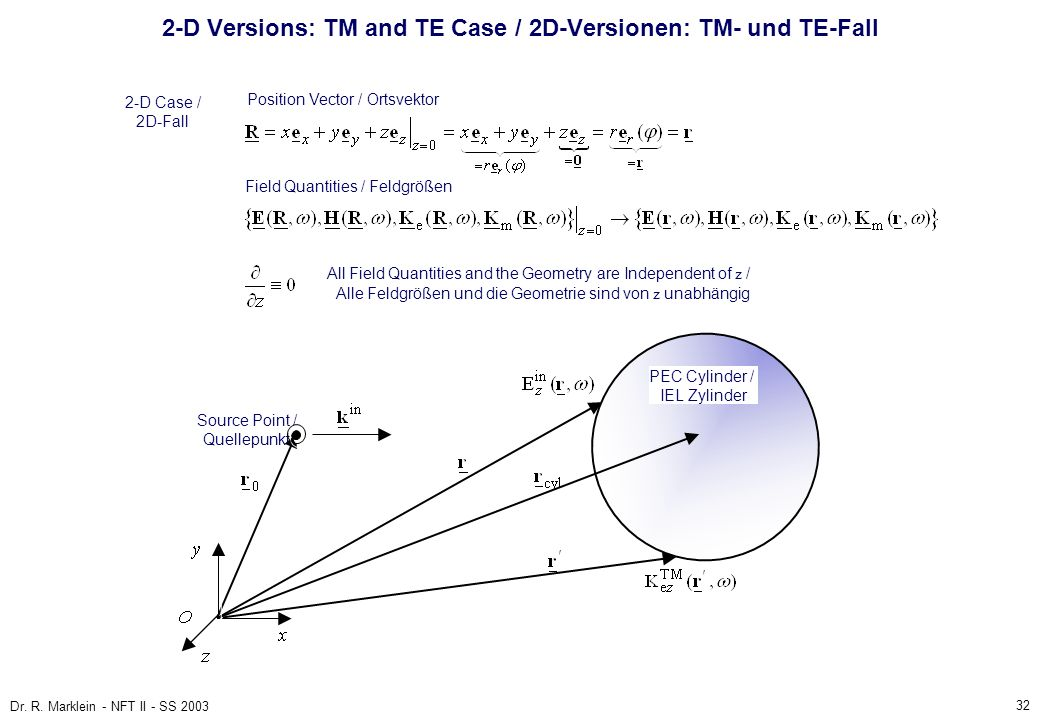 32 Dr. R. Marklein - NFT II - SS 2003 2-D Versions: TM and TE Case / 2D-Versionen: TM- und TE-Fall 2-D Case / 2D-Fall Position Vector / Ortsvektor Fie