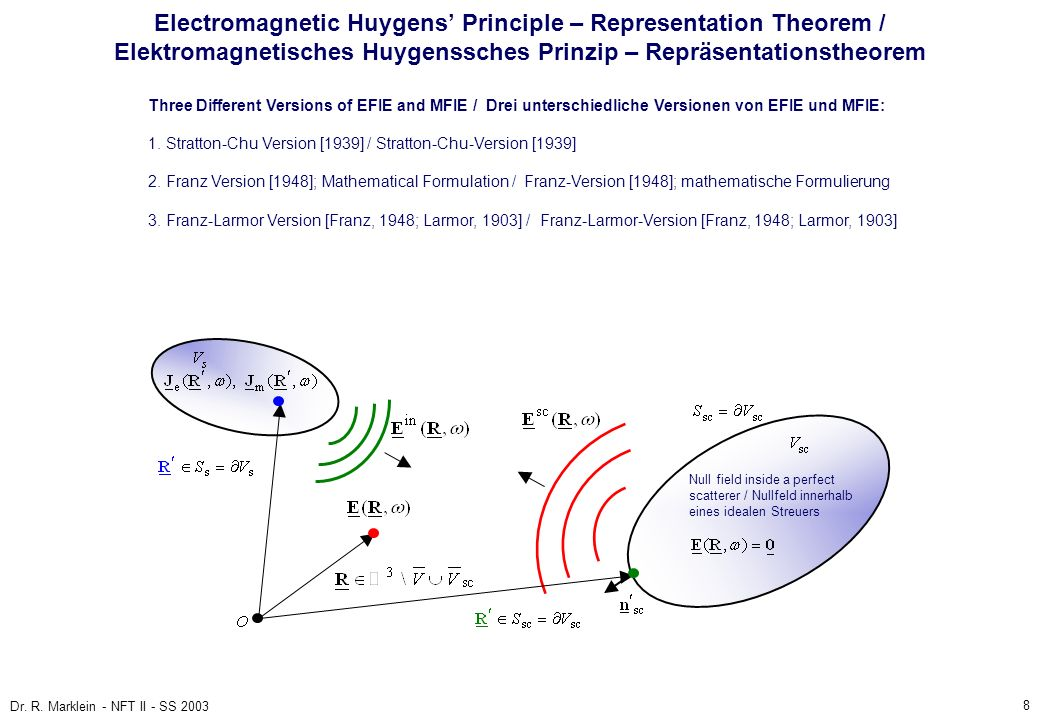 8 Dr. R. Marklein - NFT II - SS 2003 Electromagnetic Huygens Principle – Representation Theorem / Elektromagnetisches Huygenssches Prinzip – Repräsent