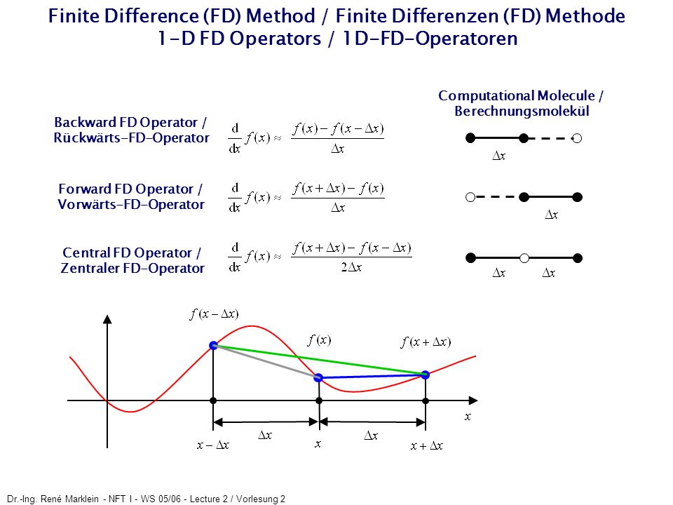 Dr.-Ing. René Marklein - NFT I - WS 05/06 - Lecture 2 / Vorlesung 2 Finite Difference (FD) Method / Finite Differenzen (FD) Methode 1-D FD Operators /