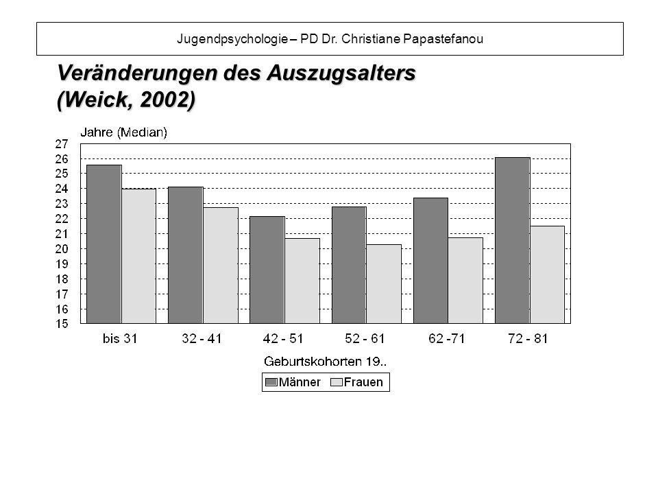 Jugendpsychologie – PD Dr. Christiane Papastefanou Veränderungen des Auszugsalters (Weick, 2002)