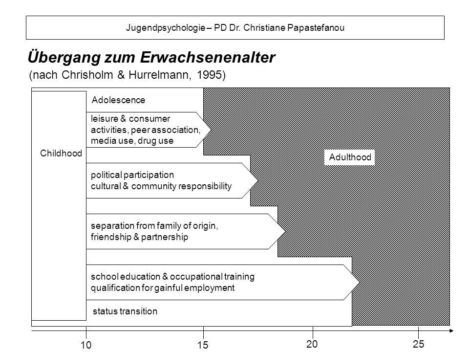 Jugendpsychologie – PD Dr. Christiane Papastefanou Übergang zum Erwachsenenalter (nach Chrisholm & Hurrelmann, 1995) leisure & consumer activities, pe