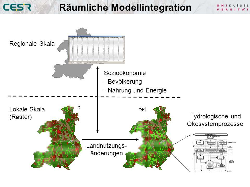 Regionale Skala Lokale Skala (Raster) Landnutzungs- änderungen t t+1 Sozioökonomie - Bevölkerung - Nahrung und Energie Hydrologische und Ökosystemprozesse Räumliche Modellintegration