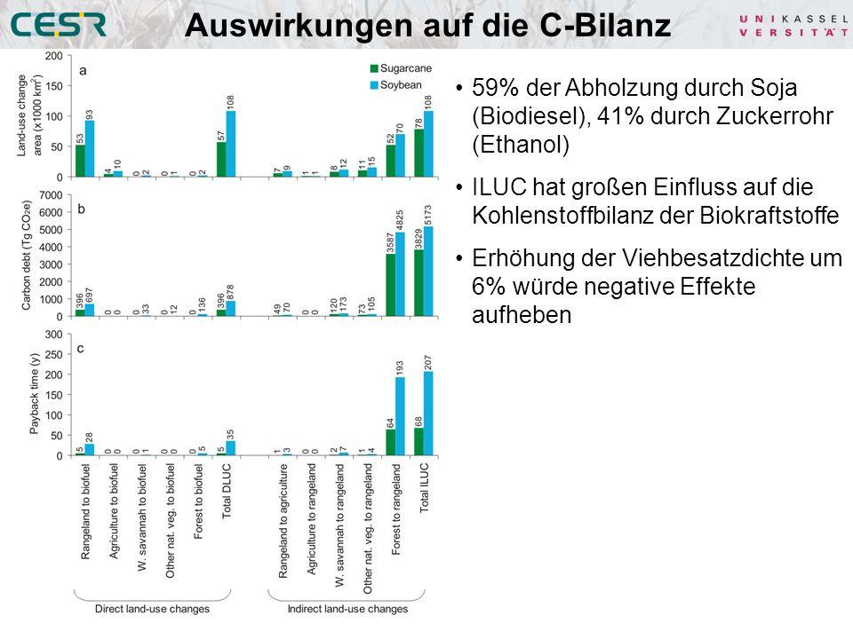 Auswirkungen auf die C-Bilanz 59% der Abholzung durch Soja (Biodiesel), 41% durch Zuckerrohr (Ethanol) ILUC hat großen Einfluss auf die Kohlenstoffbilanz der Biokraftstoffe Erhöhung der Viehbesatzdichte um 6% würde negative Effekte aufheben