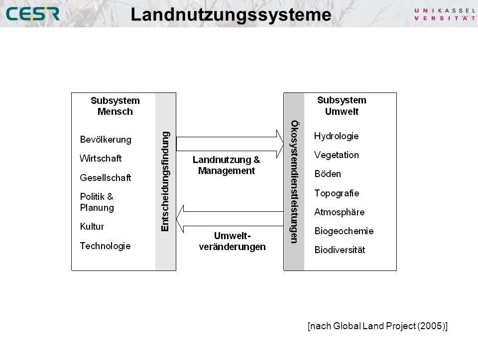 (US Global Change Research Program) Prozesse und Wirkbeziehungen