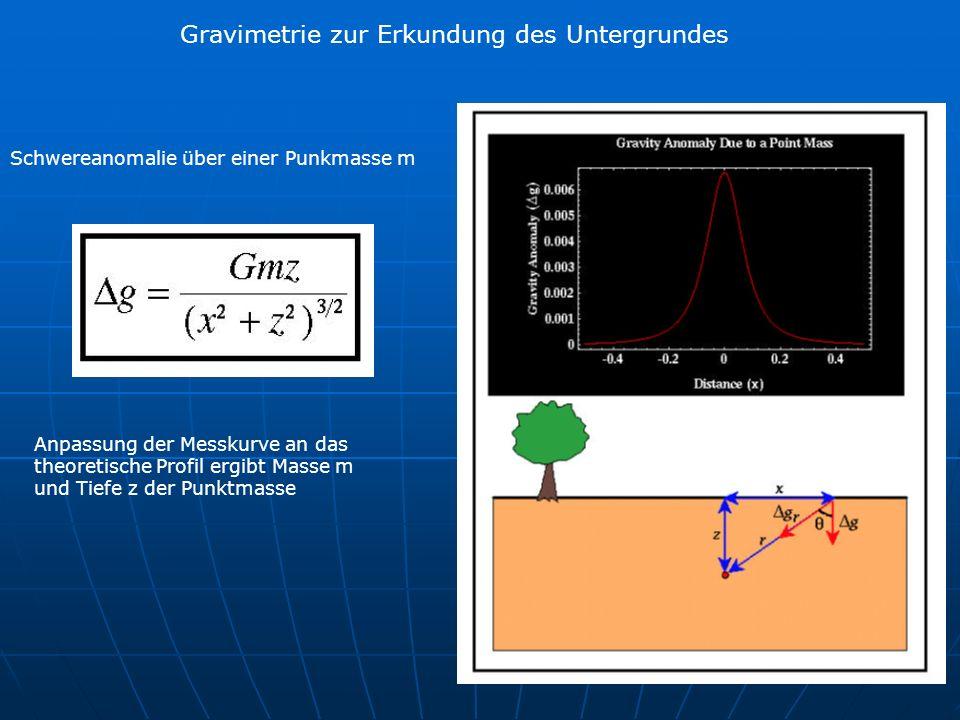 Gravimetrie zur Erkundung des Untergrundes Schwereanomalie über einer Punkmasse m Anpassung der Messkurve an das theoretische Profil ergibt Masse m und Tiefe z der Punktmasse