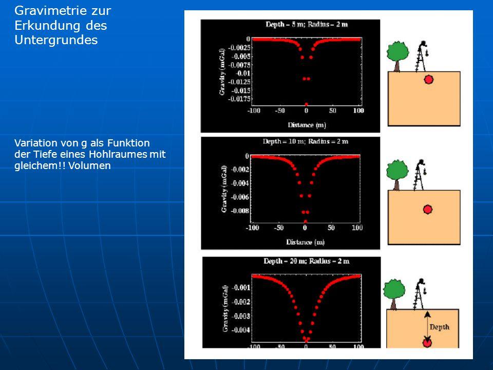 Gravimetrie zur Erkundung des Untergrundes Variation von g als Funktion der Tiefe eines Hohlraumes mit gleichem!.