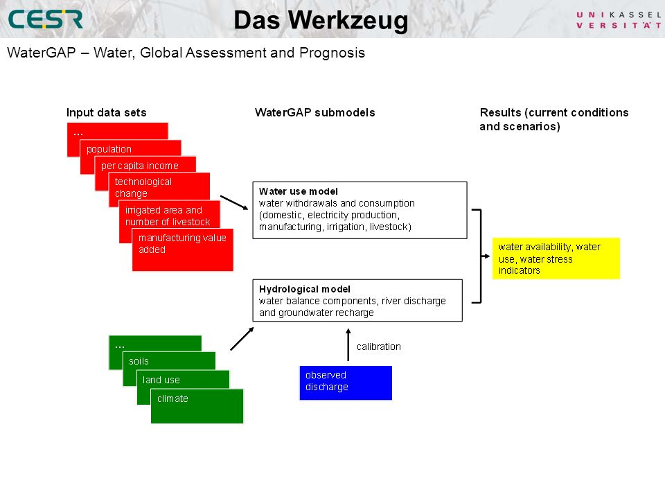 Globale Studien - WaterMIP Global Hydrological Model Land Surface Hydrological Model Vegetation Model