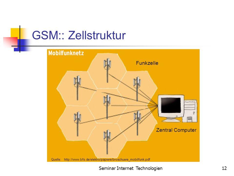 Seminar Internet Technologien12 GSM:: Zellstruktur Zentral Computer Funkzelle Quelle: http://www.bfs.de/elektro/papiere/broschuere_mobilfunk.pdf