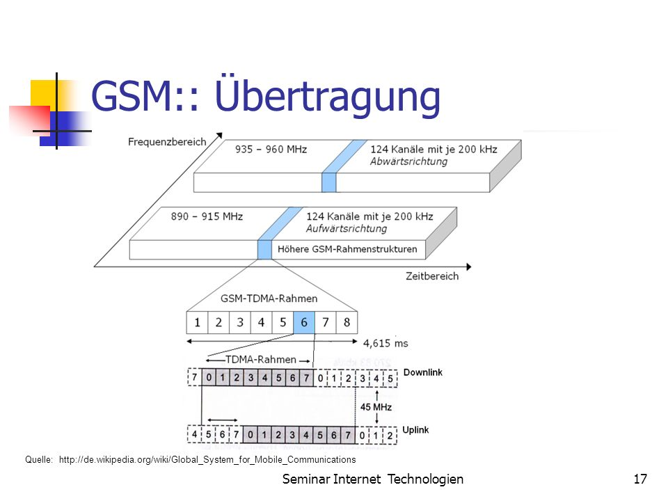 Seminar Internet Technologien17 GSM:: Übertragung Quelle: http://de.wikipedia.org/wiki/Global_System_for_Mobile_Communications