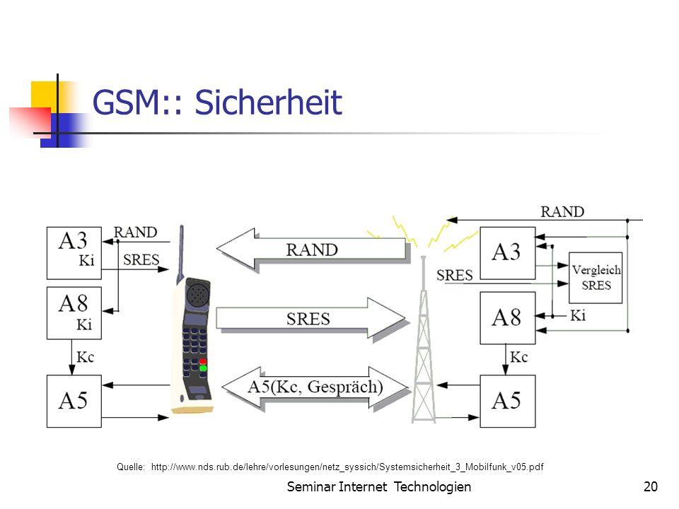 Seminar Internet Technologien20 GSM:: Sicherheit Quelle: http://www.nds.rub.de/lehre/vorlesungen/netz_syssich/Systemsicherheit_3_Mobilfunk_v05.pdf