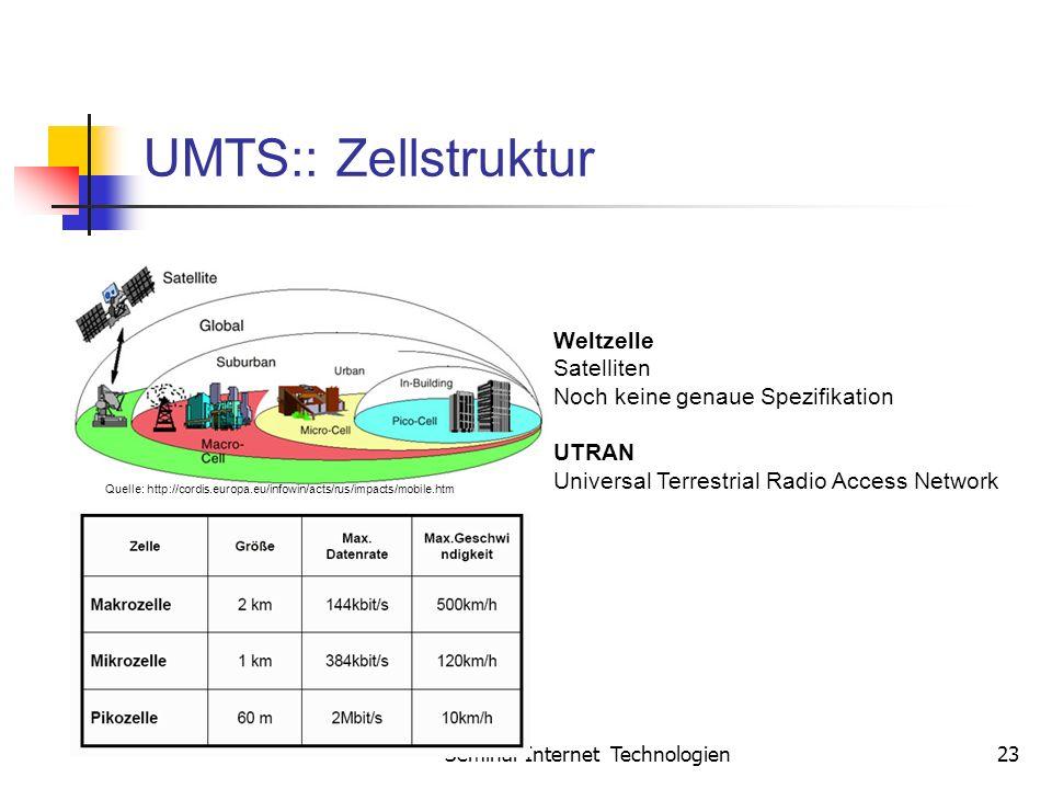 Seminar Internet Technologien23 UMTS:: Zellstruktur Weltzelle Satelliten Noch keine genaue Spezifikation UTRAN Universal Terrestrial Radio Access Network Quelle: http://cordis.europa.eu/infowin/acts/rus/impacts/mobile.htm
