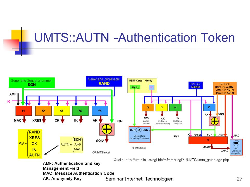 Seminar Internet Technologien27 UMTS::AUTN -Authentication Token AMF: Authentication and key Management Field MAC: Messace Authentication Code AK: Ano