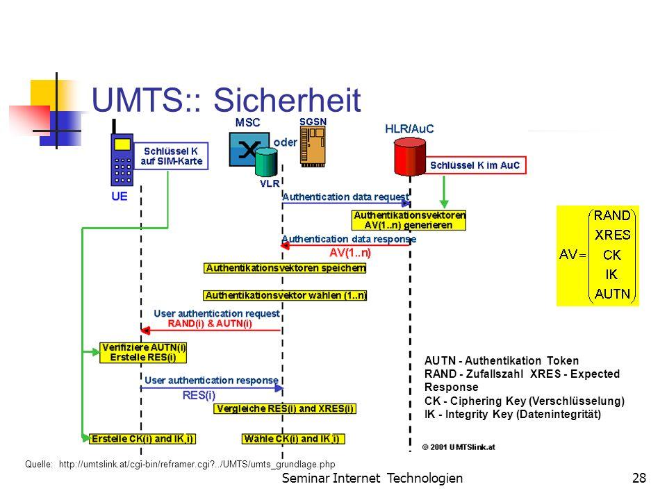 Seminar Internet Technologien28 UMTS:: Sicherheit AUTN - Authentikation Token RAND - Zufallszahl XRES - Expected Response CK - Ciphering Key (Verschlüsselung) IK - Integrity Key (Datenintegrität) Quelle: http://umtslink.at/cgi-bin/reframer.cgi?../UMTS/umts_grundlage.php