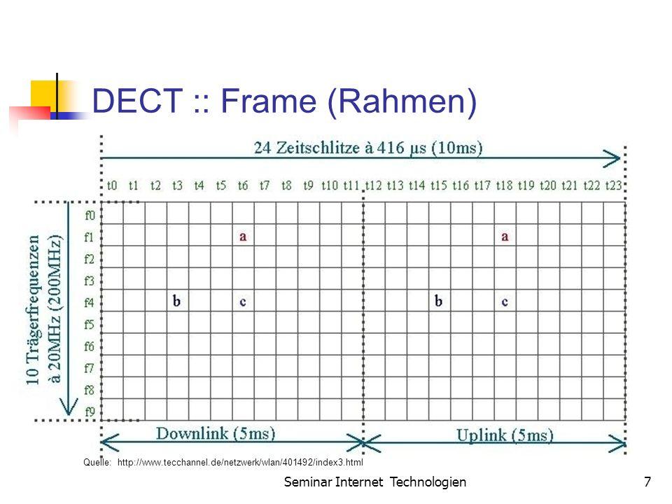 Seminar Internet Technologien7 DECT :: Frame (Rahmen) Quelle: http://www.tecchannel.de/netzwerk/wlan/401492/index3.html