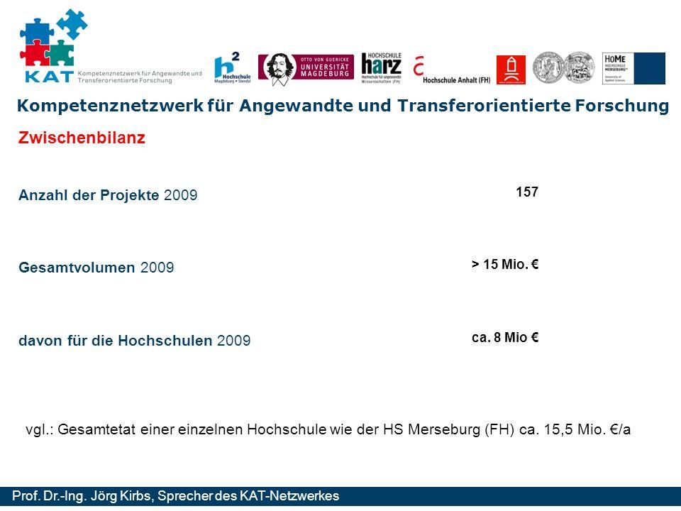 Kompetenznetzwerk für Angewandte und Transferorientierte Forschung Prof. Dr.-Ing. Jörg Kirbs, Sprecher des KAT-Netzwerkes Anzahl der Projekte 2009 Zwi