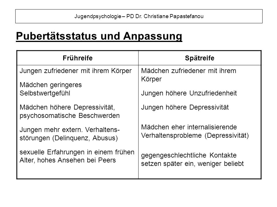 Jugendpsychologie – PD Dr. Christiane Papastefanou Pubertätsstatus und Anpassung FrühreifeSpätreife Jungen zufriedener mit ihrem Körper Mädchen gering