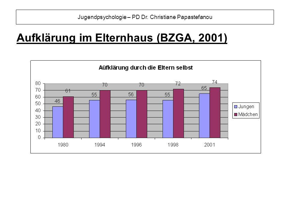 Jugendpsychologie – PD Dr. Christiane Papastefanou Aufklärung im Elternhaus (BZGA, 2001)