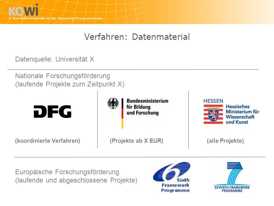 Datenquelle: Universität X Nationale Forschungsförderung (laufende Projekte zum Zeitpunkt X) (koordinierte Verfahren) (Projekte ab X EUR)(alle Projekte) Europäische Forschungsförderung (laufende und abgeschlossene Projekte) Verfahren: Datenmaterial