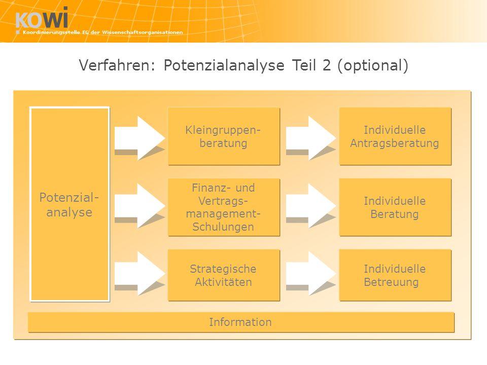 Potenzial- analyse Kleingruppen- beratung Individuelle Beratung Strategische Aktivitäten Individuelle Antragsberatung Finanz- und Vertrags- management- Schulungen Individuelle Betreuung Information Verfahren: Potenzialanalyse Teil 2 (optional)