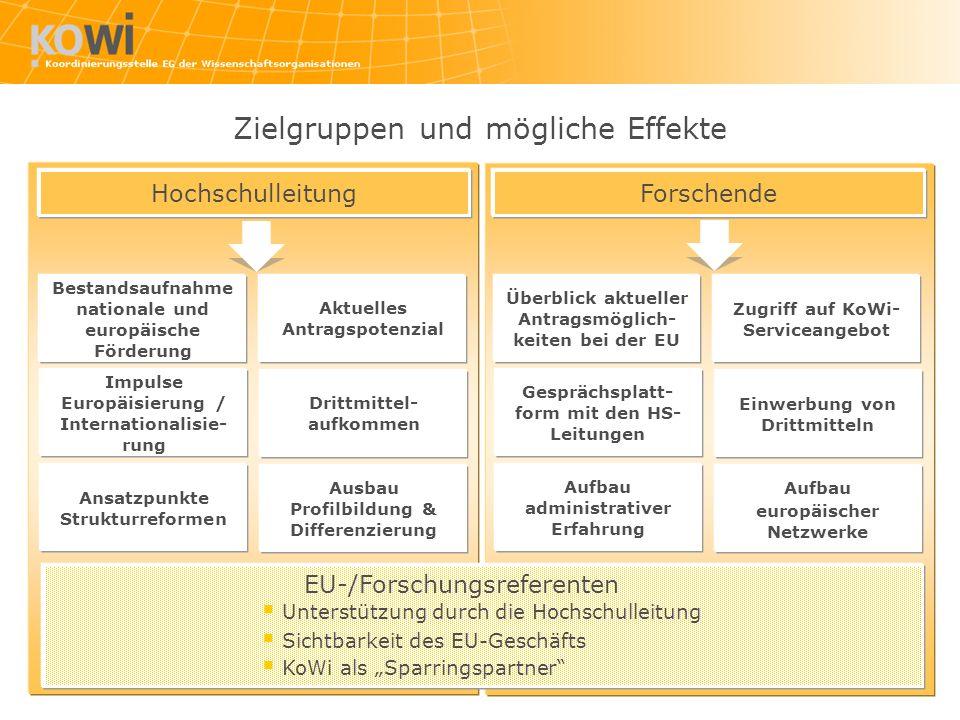 Hochschulleitung Bestandsaufnahme nationale und europäische Förderung EU-/Forschungsreferenten Unterstützung durch die Hochschulleitung Sichtbarkeit d