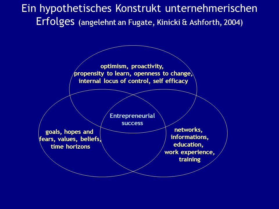 Ein hypothetisches Konstrukt unternehmerischen Erfolges (angelehnt an Fugate, Kinicki & Ashforth, 2004) optimism, proactivity, propensity to learn, op