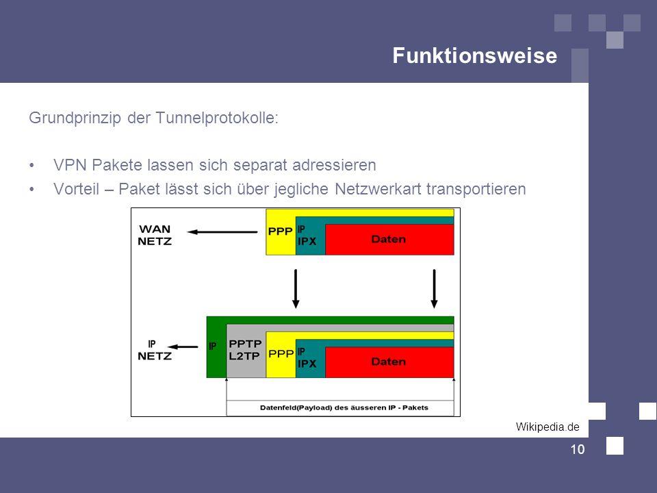 Funktionsweise Grundprinzip der Tunnelprotokolle: VPN Pakete lassen sich separat adressieren Vorteil – Paket lässt sich über jegliche Netzwerkart tran