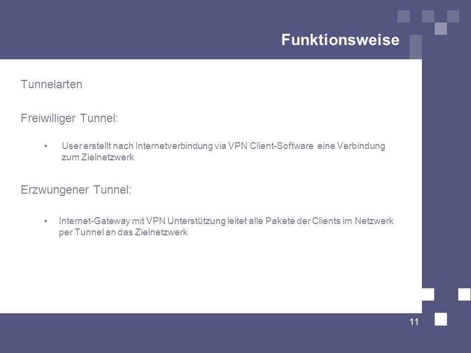 Funktionsweise Tunnelarten Freiwilliger Tunnel: User erstellt nach Internetverbindung via VPN Client-Software eine Verbindung zum Zielnetzwerk Erzwung