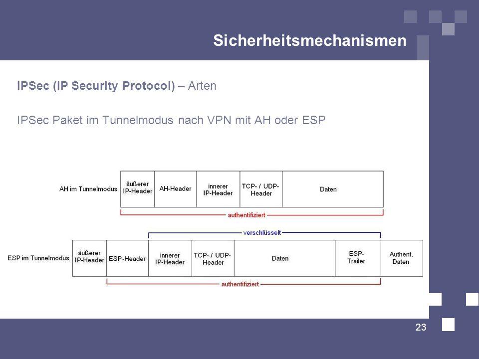 Sicherheitsmechanismen IPSec (IP Security Protocol) – Arten IPSec Paket im Tunnelmodus nach VPN mit AH oder ESP 23