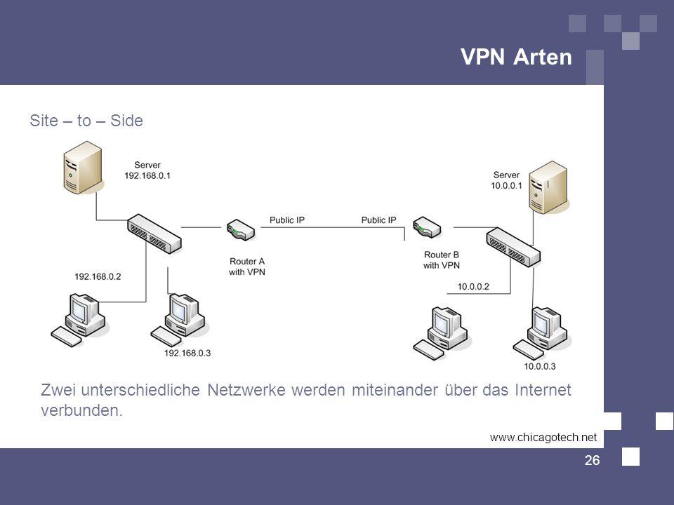 VPN Arten Site – to – Side 26 Zwei unterschiedliche Netzwerke werden miteinander über das Internet verbunden. www.chicagotech.net