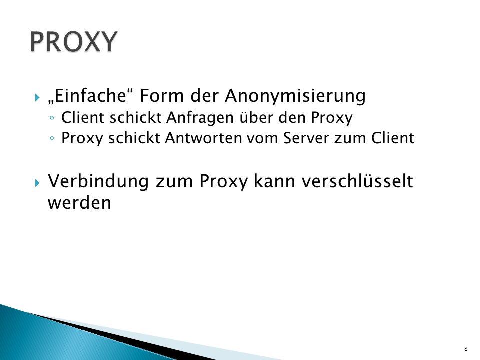 Einfache Form der Anonymisierung Client schickt Anfragen über den Proxy Proxy schickt Antworten vom Server zum Client Verbindung zum Proxy kann versch