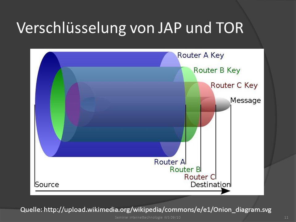 Verschlüsselung von JAP und TOR Seminar Internettechnologie WS 09/1011 Quelle: http://upload.wikimedia.org/wikipedia/commons/e/e1/Onion_diagram.svg