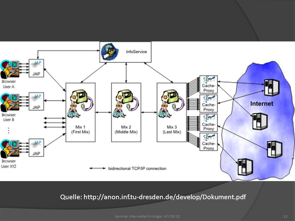 13Seminar Internettechnologie WS 09/10 Quelle: http://anon.inf.tu-dresden.de/develop/Dokument.pdf