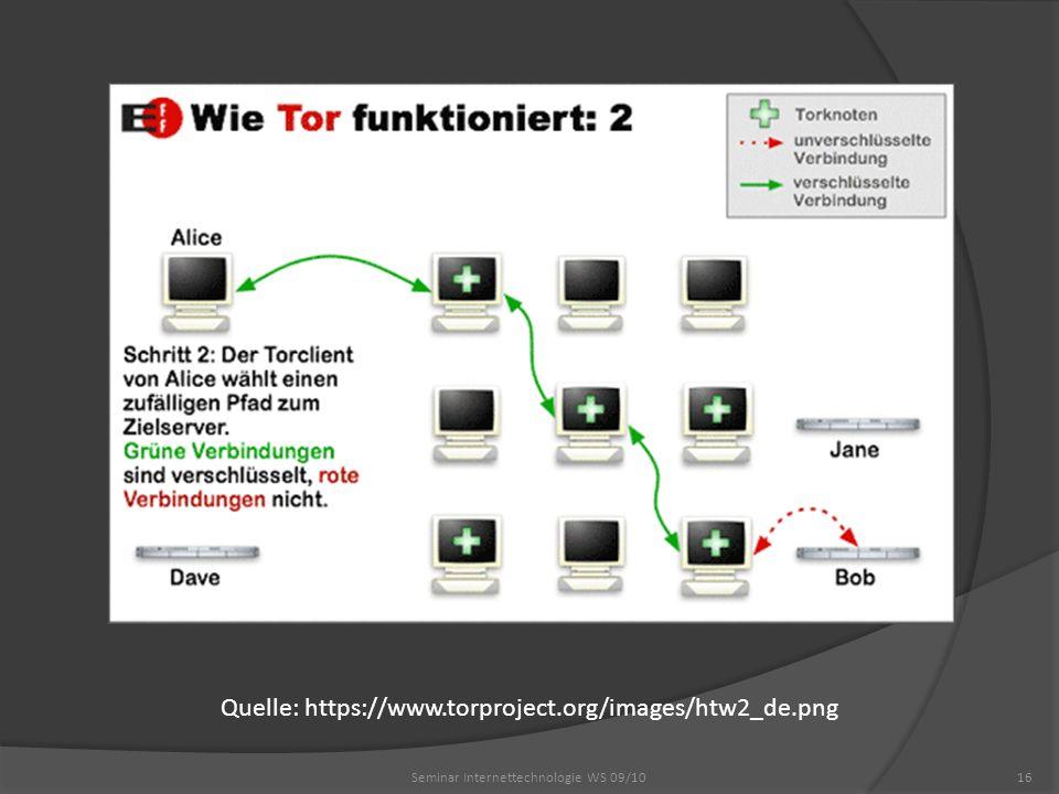 Seminar Internettechnologie WS 09/1016 Quelle: https://www.torproject.org/images/htw2_de.png