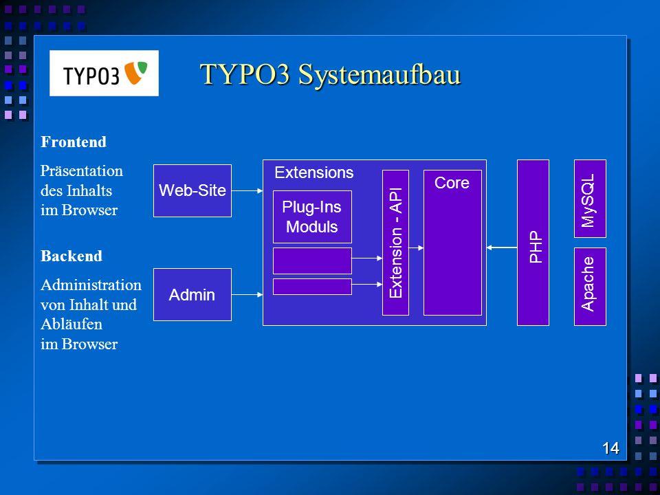 TYPO3 Systemaufbau 14 Web-Site Admin Plug-Ins Moduls Extensions Core Extension - API PHP Apache MySQL Frontend Präsentation des Inhalts im Browser Bac