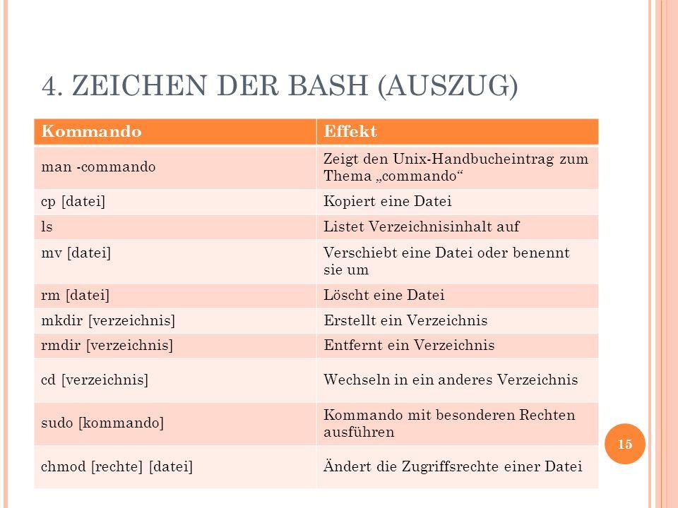4. ZEICHEN DER BASH (AUSZUG) KommandoEffekt man -commando Zeigt den Unix-Handbucheintrag zum Thema commando cp [datei]Kopiert eine Datei lsListet Verz