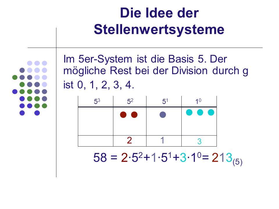 Die Idee der Stellenwertsysteme Im 5er-System ist die Basis 5. Der mögliche Rest bei der Division durch g ist 0, 1, 2, 3, 4. 58 = 25 2 +15 1 +31 0 = 2