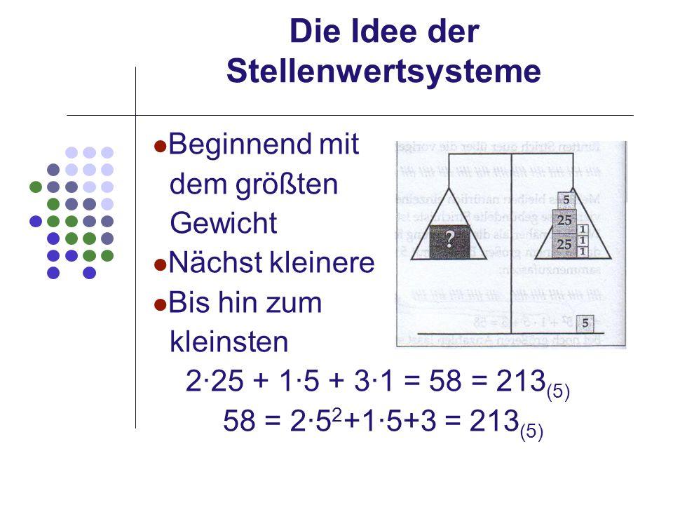 Die Idee der Stellenwertsysteme Beginnend mit dem größten Gewicht Nächst kleinere Bis hin zum kleinsten 225 + 15 + 31 = 58 = 213 (5) 58 = 25 2 +15+3 =