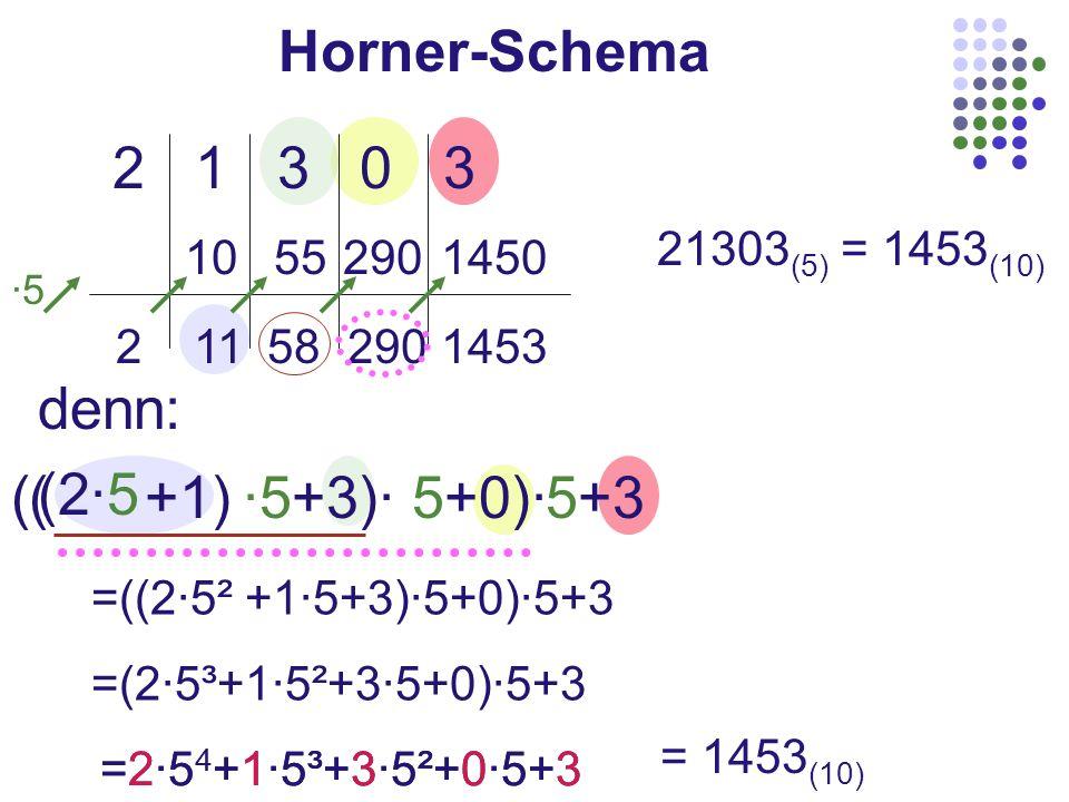 Horner-Schema 2 1 3 0 3 21303 (5) = 1453 (10) ·5 211582901453 10 552901450 denn: (2·5 +1)·5+3)·5+0)·5+3(( =((2·5² +1·5+3)·5+0)·5+3 =(2·5³+1·5²+3·5+0)·