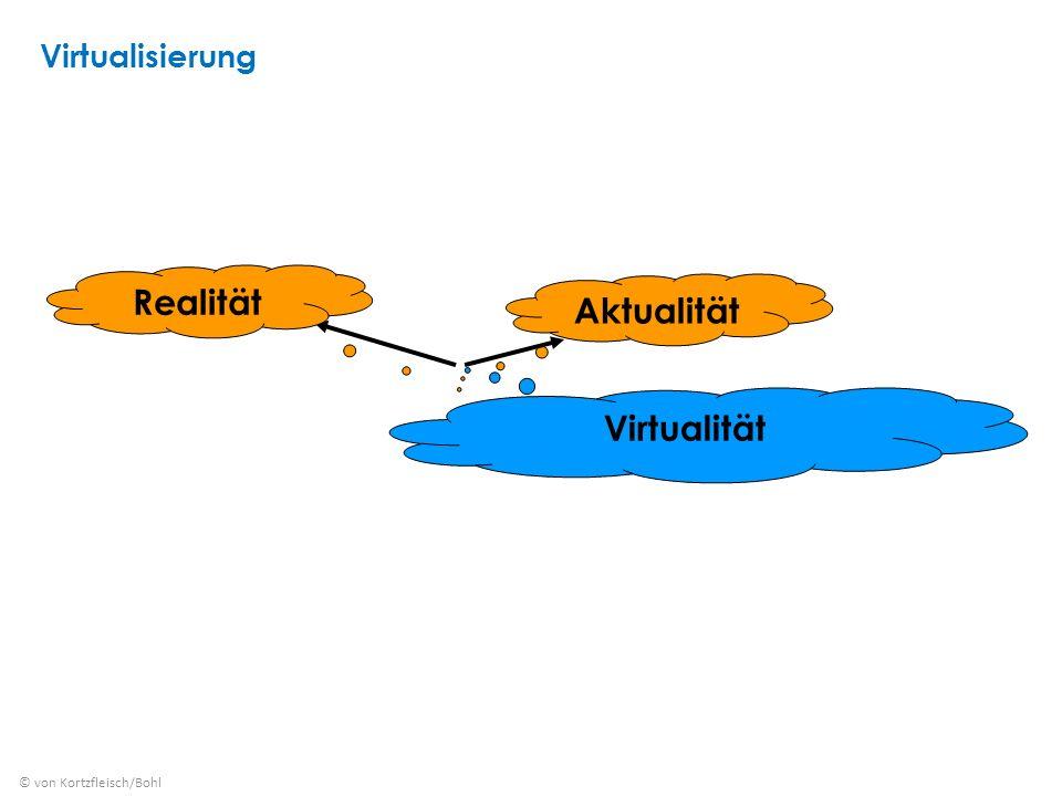 Virtualität RealitätAktualität © von Kortzfleisch/Bohl Virtualisierung