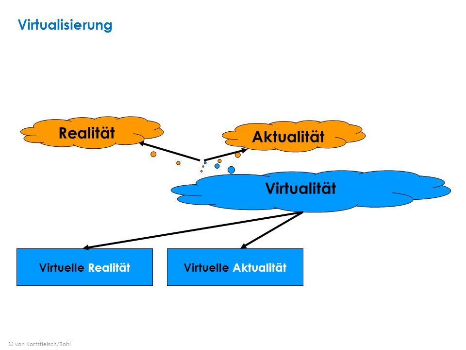 Virtualität Realität Aktualität Virtuelle RealitätVirtuelle Aktualität © von Kortzfleisch/Bohl Virtualisierung