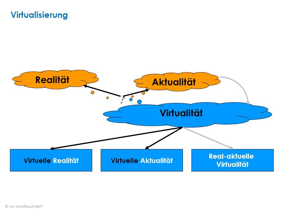 Virtualität Realität Aktualität Virtuelle RealitätVirtuelle Aktualität Real-aktuelle Virtualität © von Kortzfleisch/Bohl Virtualisierung